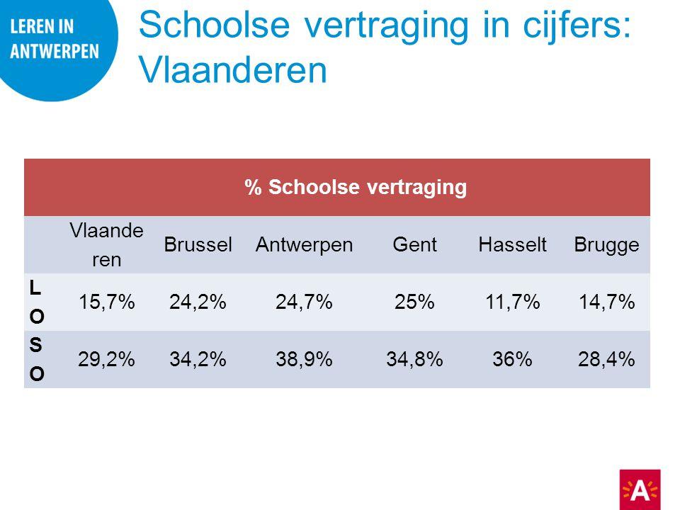 Schoolse vertraging in cijfers: Vlaanderen