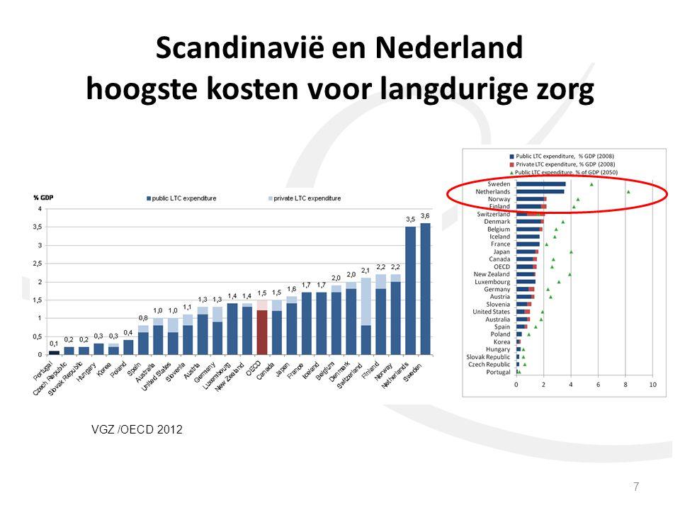 Scandinavië en Nederland hoogste kosten voor langdurige zorg