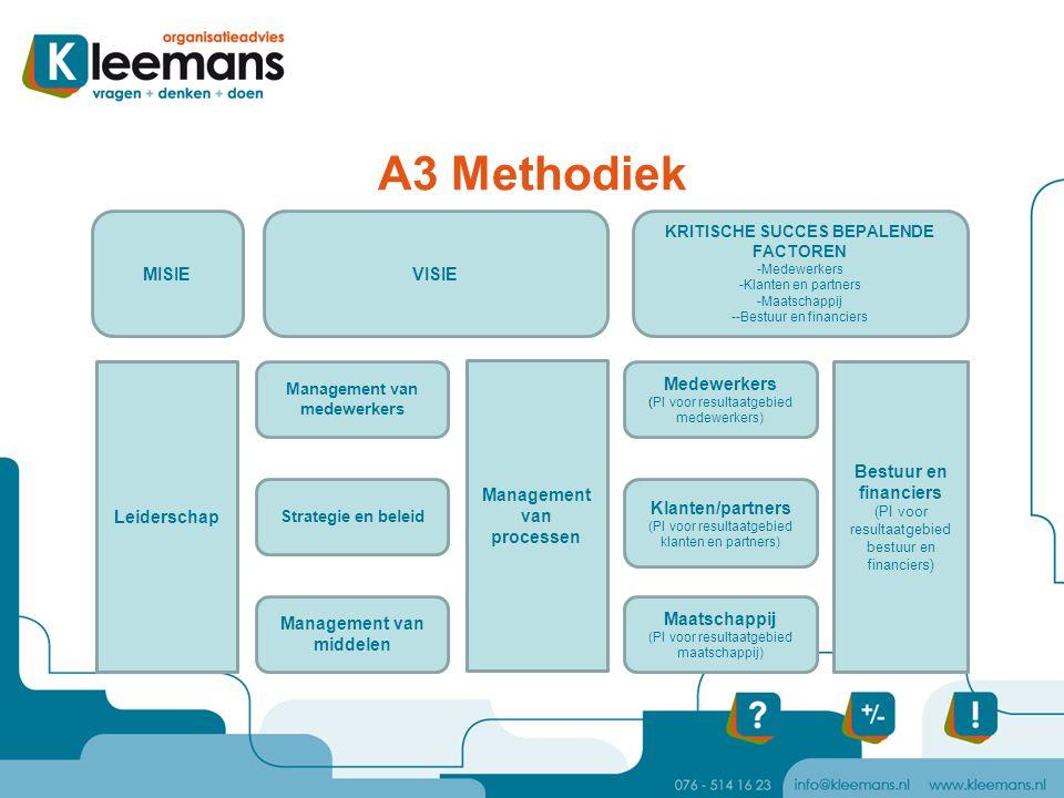 A3 Methodiek MISIE VISIE Leiderschap Management van processen