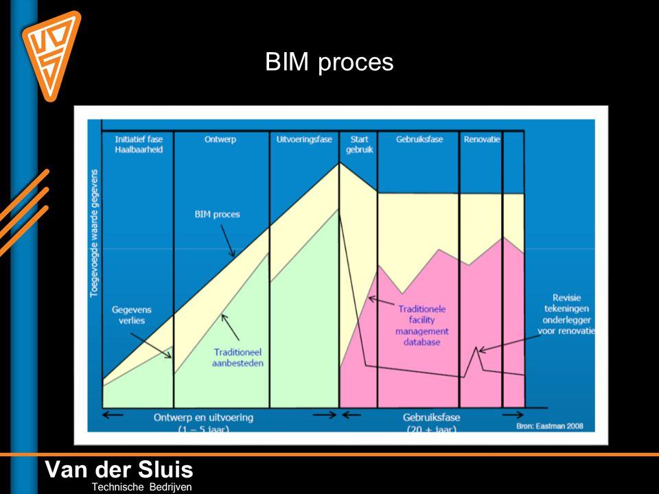 BIM proces