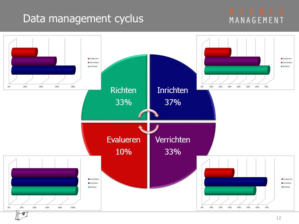 Data management cyclus