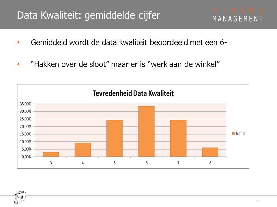 Data Kwaliteit: gemiddelde cijfer