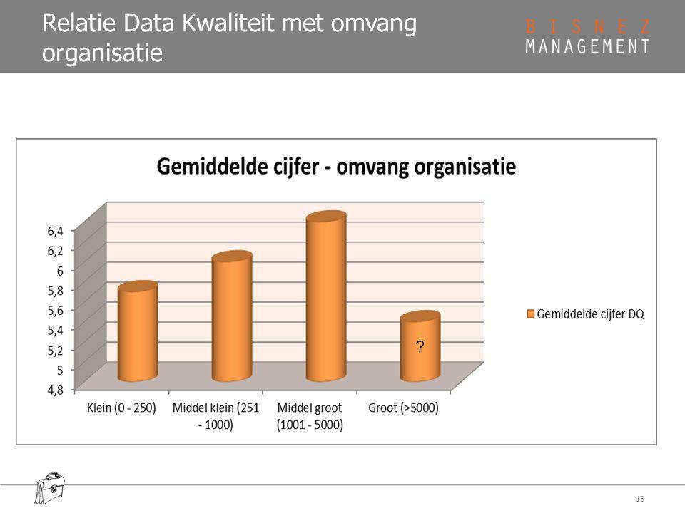 Relatie Data Kwaliteit met omvang organisatie