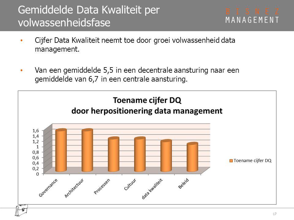 Gemiddelde Data Kwaliteit per volwassenheidsfase