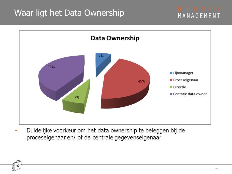 Waar ligt het Data Ownership