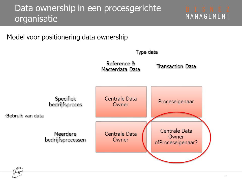 Data ownership in een procesgerichte organisatie