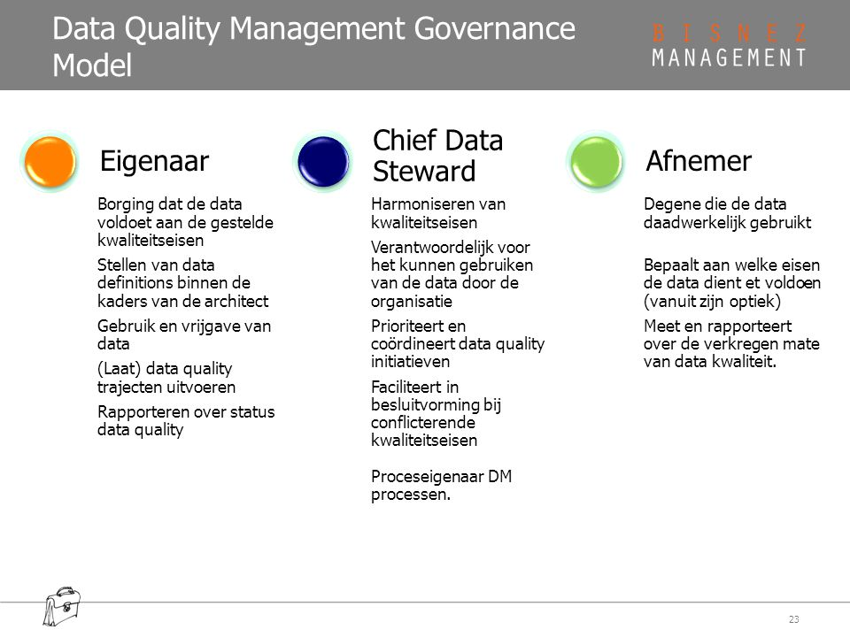 Data Quality Management Governance Model