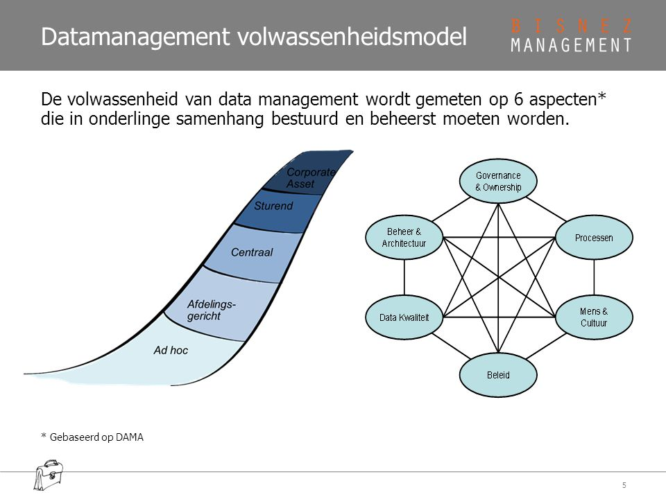 Datamanagement volwassenheidsmodel