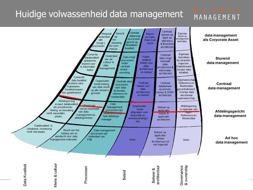 Huidige volwassenheid data management