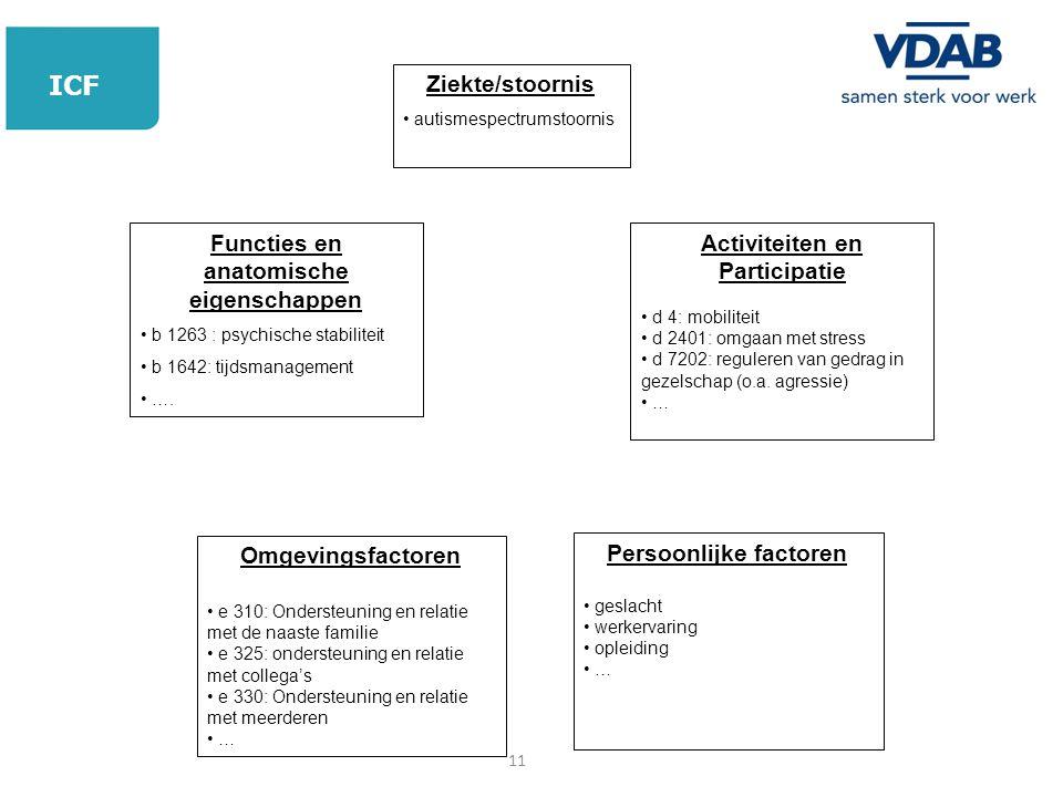 ICF Ziekte/stoornis Functies en anatomische eigenschappen
