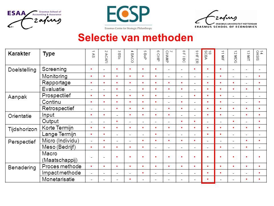 Selectie van methoden Karakter Type Doelstelling Screening Monitoring
