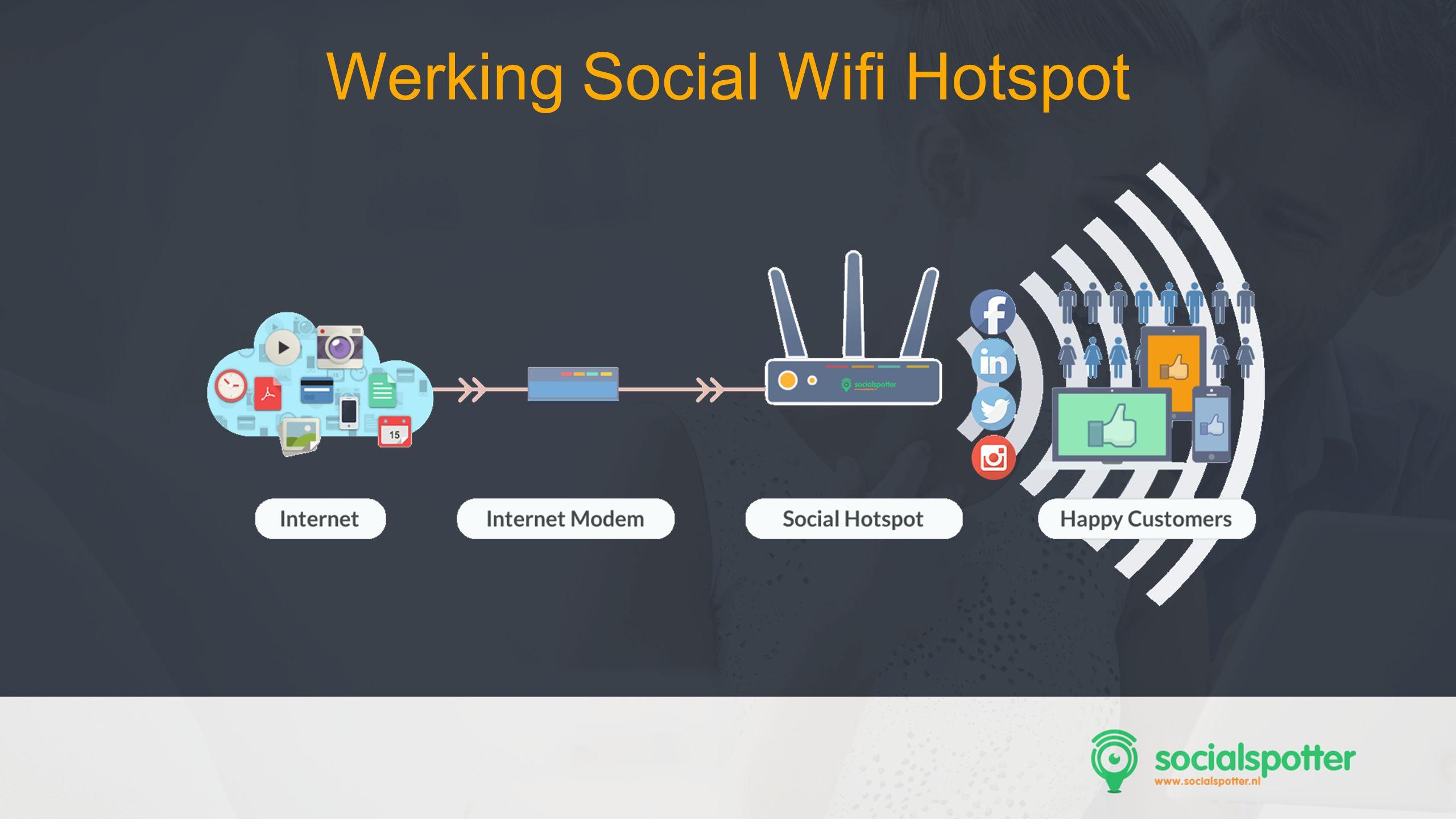 Werking Social Wifi Hotspot