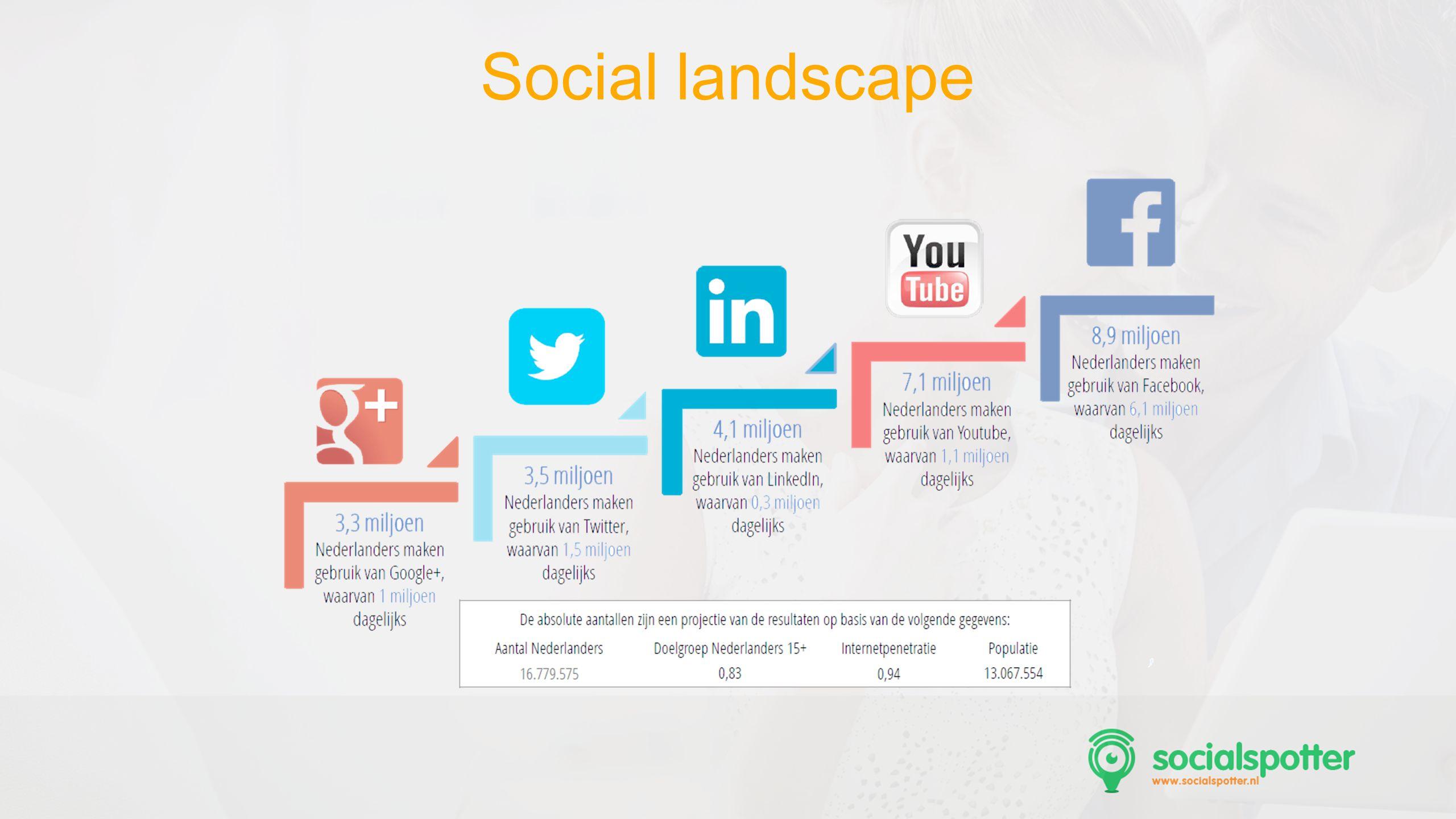 Social landscape