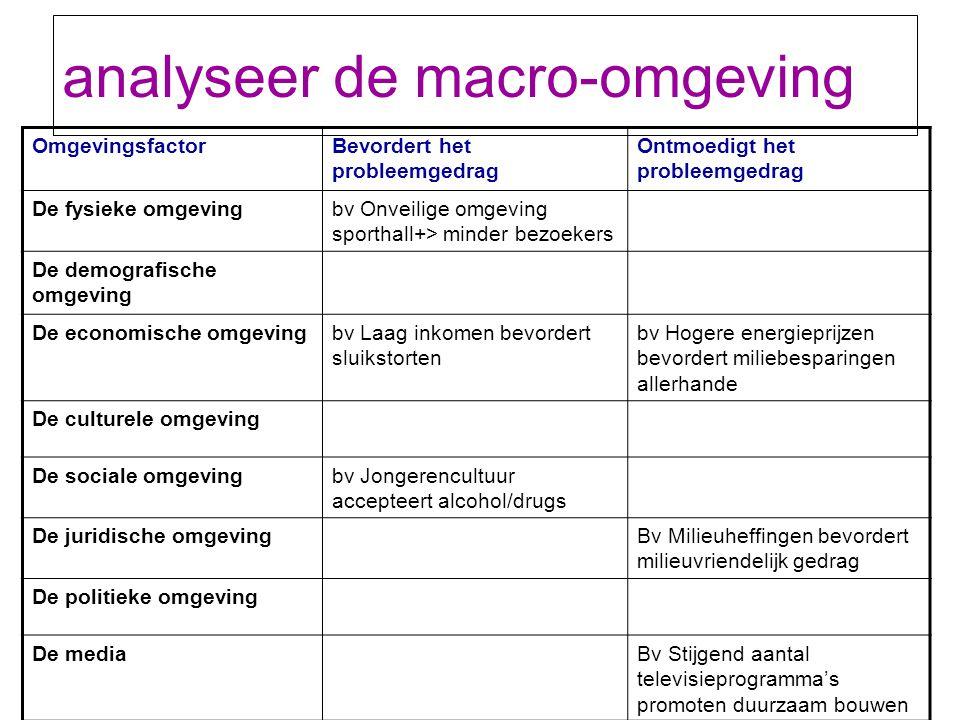 analyseer de macro-omgeving