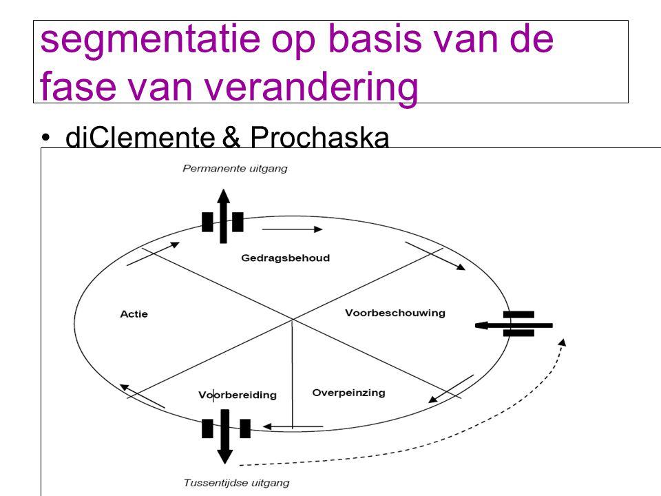 segmentatie op basis van de fase van verandering