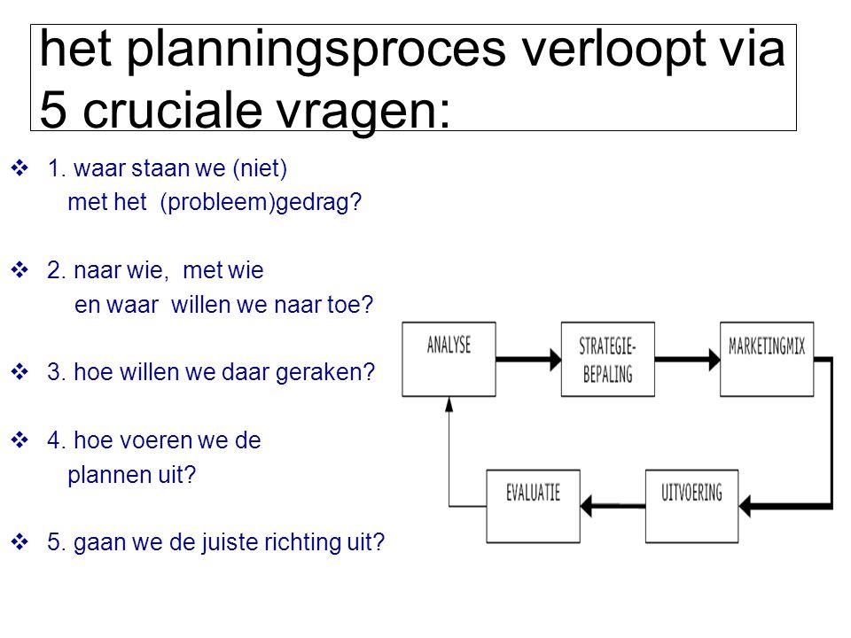 het planningsproces verloopt via 5 cruciale vragen: