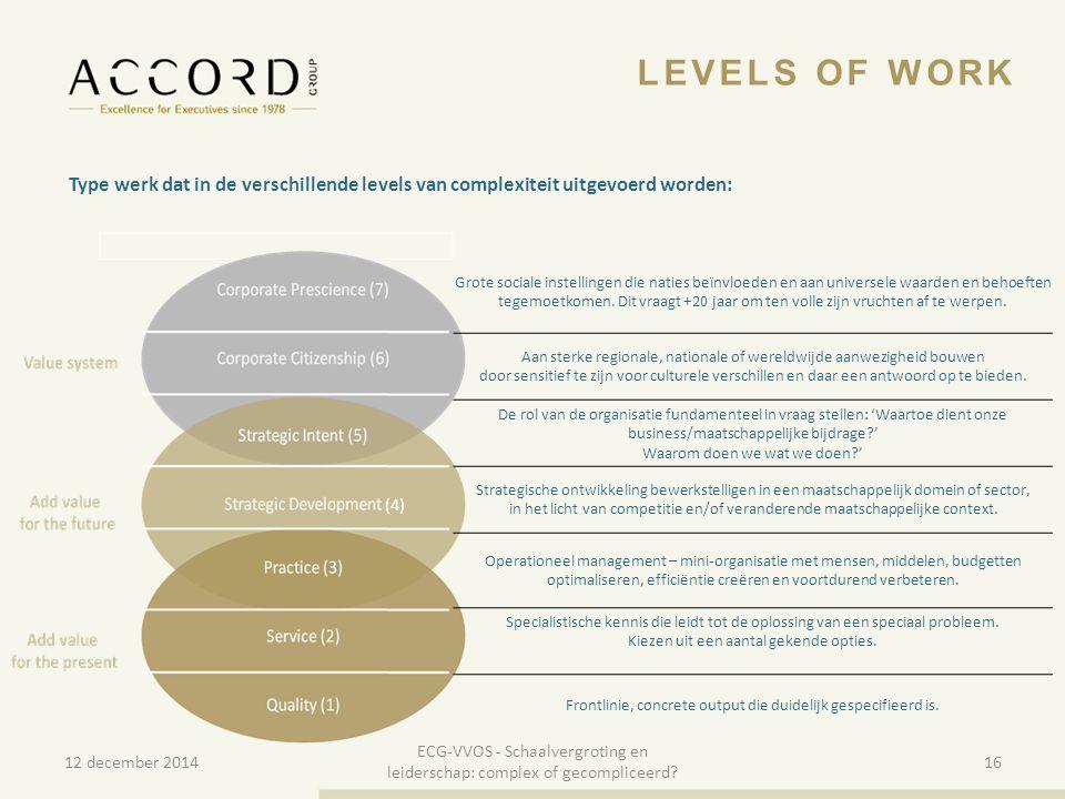 LEVELS OF WORK Type werk dat in de verschillende levels van complexiteit uitgevoerd worden: