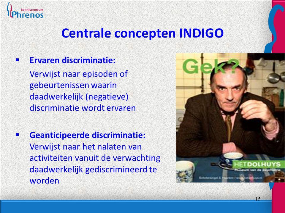 Centrale concepten INDIGO