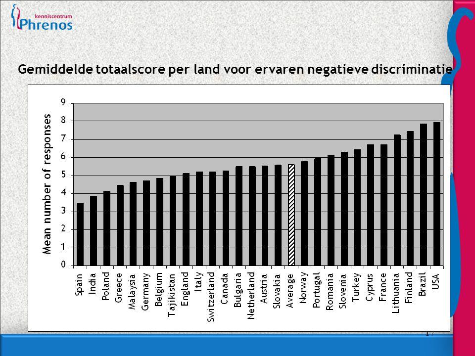 Gemiddelde totaalscore per land voor ervaren negatieve discriminatie