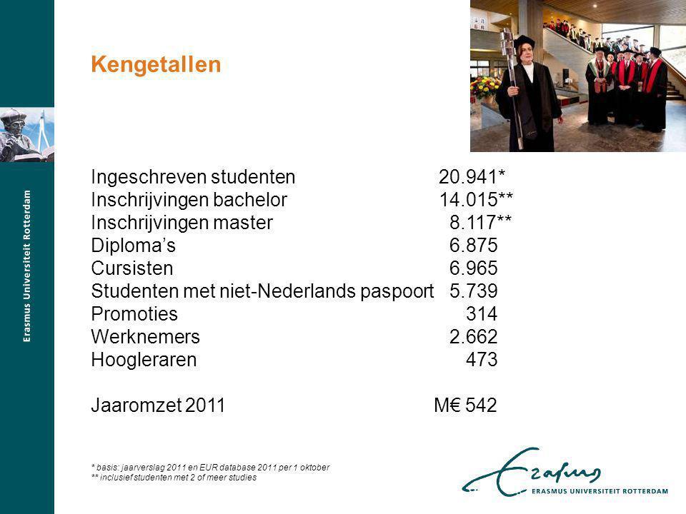 Kengetallen Ingeschreven studenten 20.941*