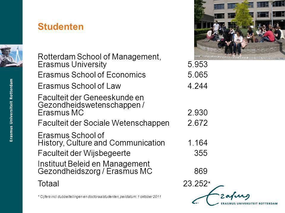 Studenten Rotterdam School of Management, Erasmus University 5.953