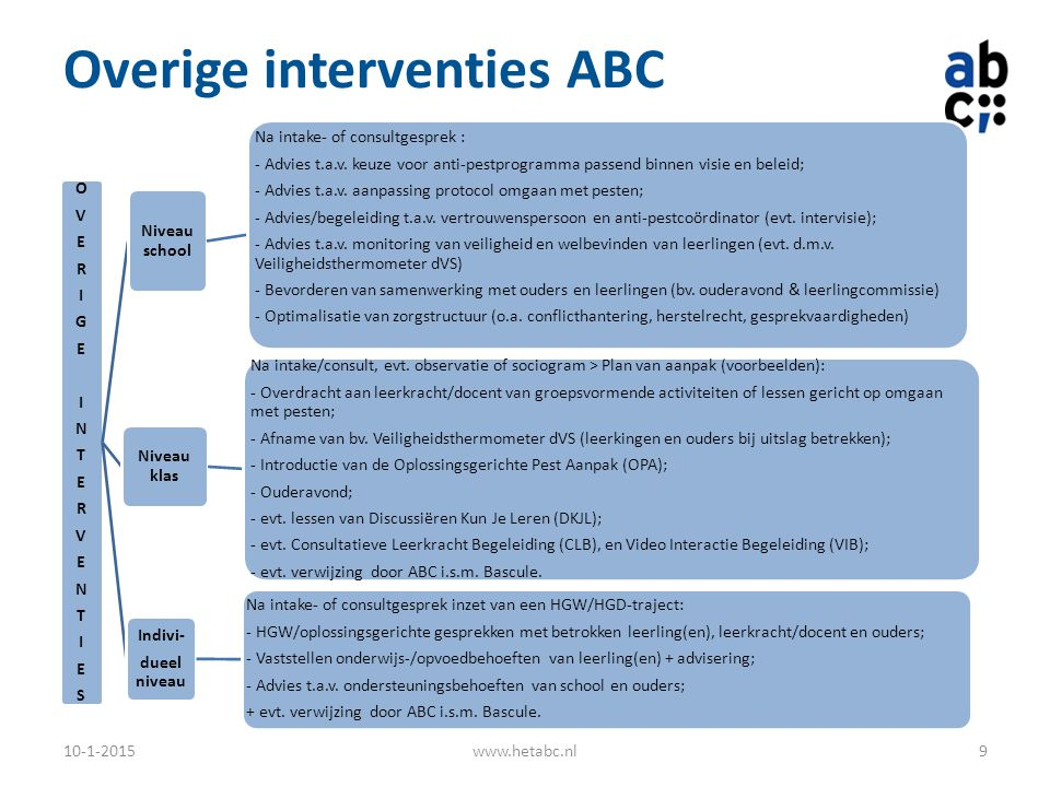 Overige interventies ABC