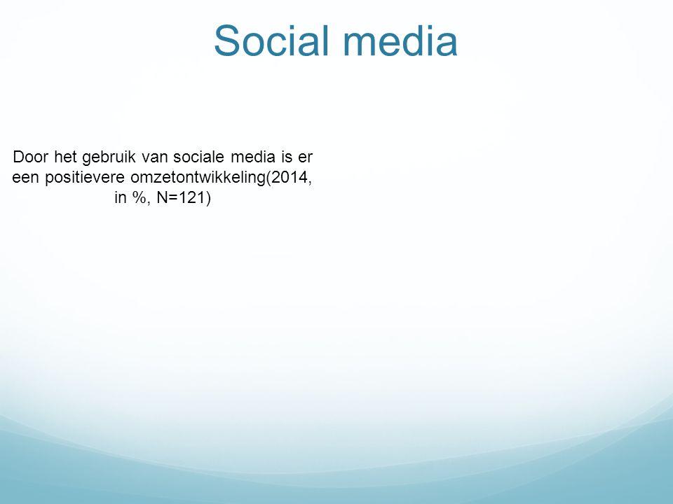Social media Door het gebruik van sociale media is er een positievere omzetontwikkeling(2014, in %, N=121)