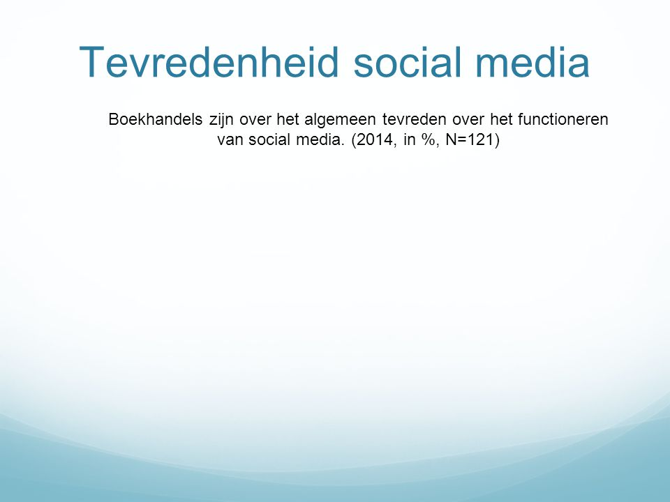 Tevredenheid social media