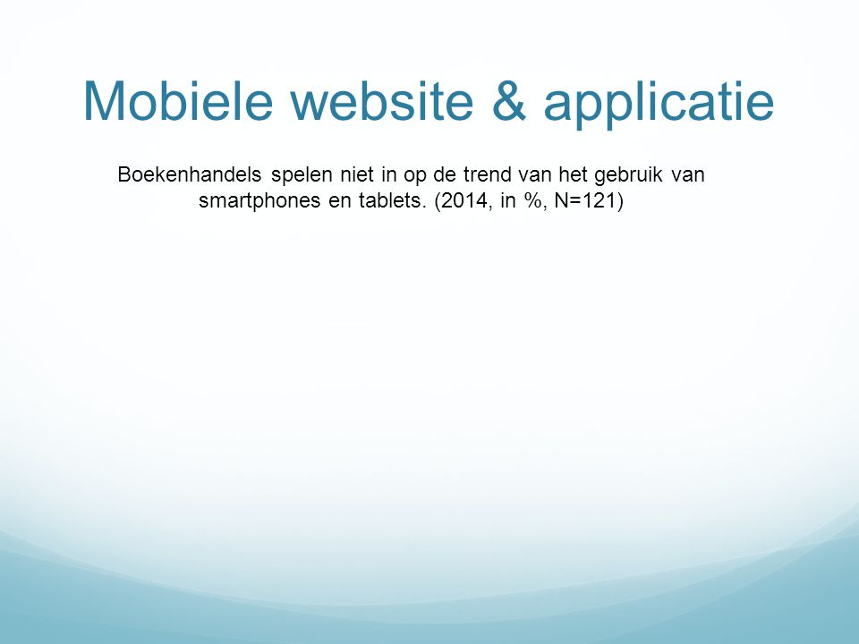 Mobiele website & applicatie
