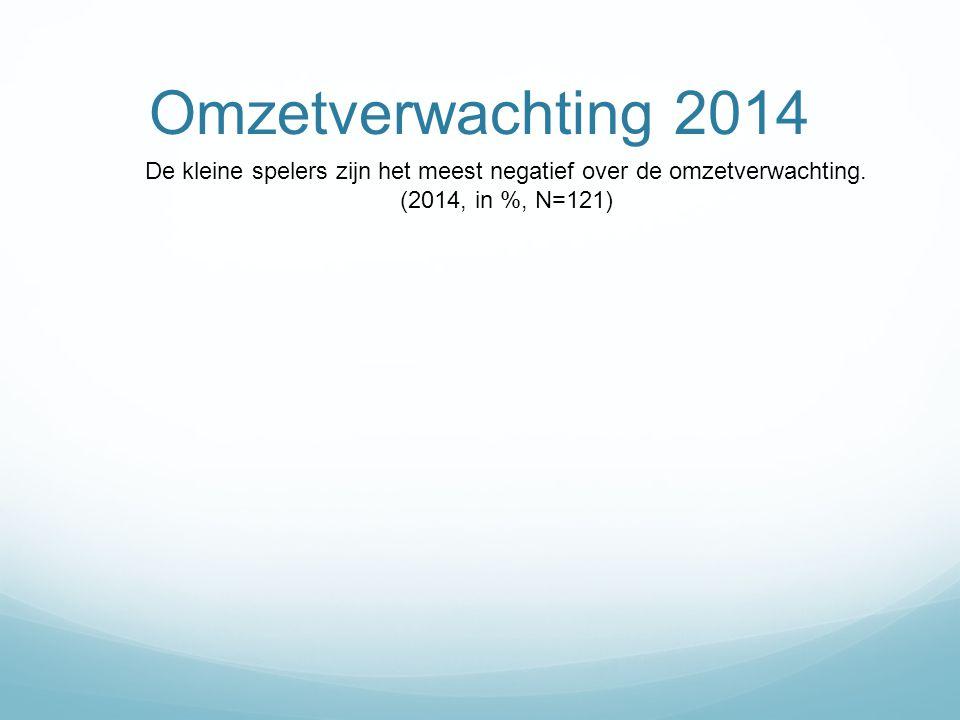 Omzetverwachting 2014 De kleine spelers zijn het meest negatief over de omzetverwachting.