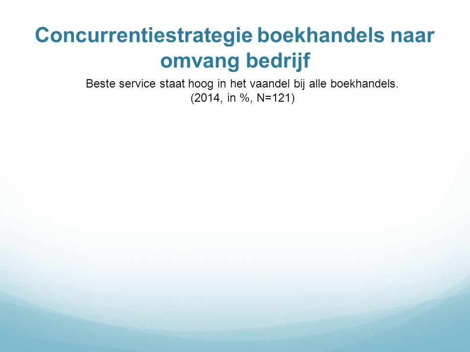 Concurrentiestrategie boekhandels naar omvang bedrijf
