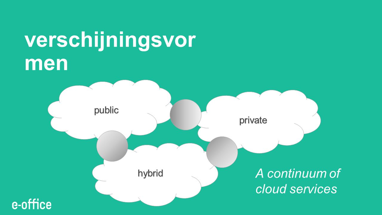 verschijningsvormen A continuum of cloud services public private