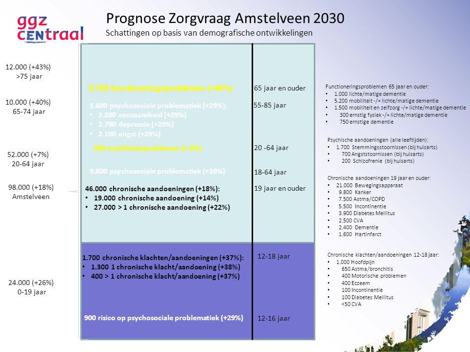 Prognose Zorgvraag Amstelveen 2030