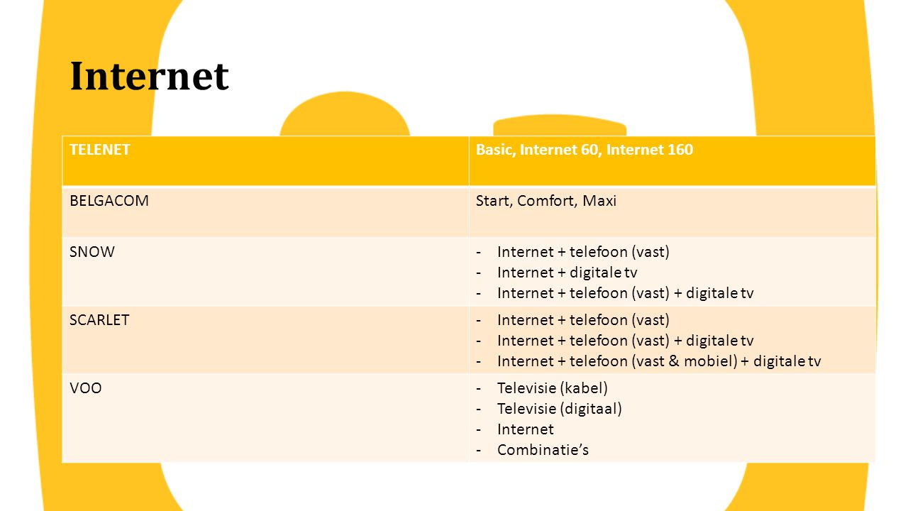 Internet TELENET Basic, Internet 60, Internet 160 BELGACOM