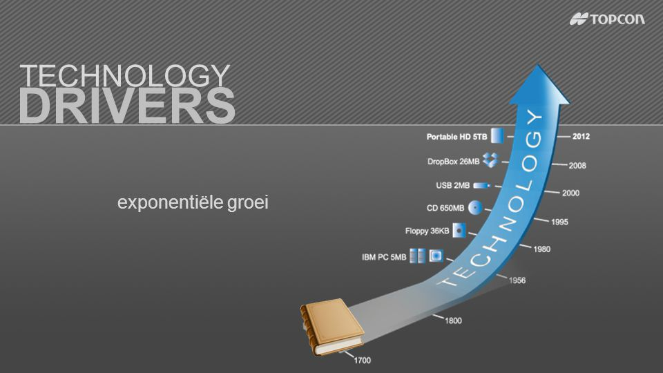 DRIVERS TECHNOLOGY exponentiële groei