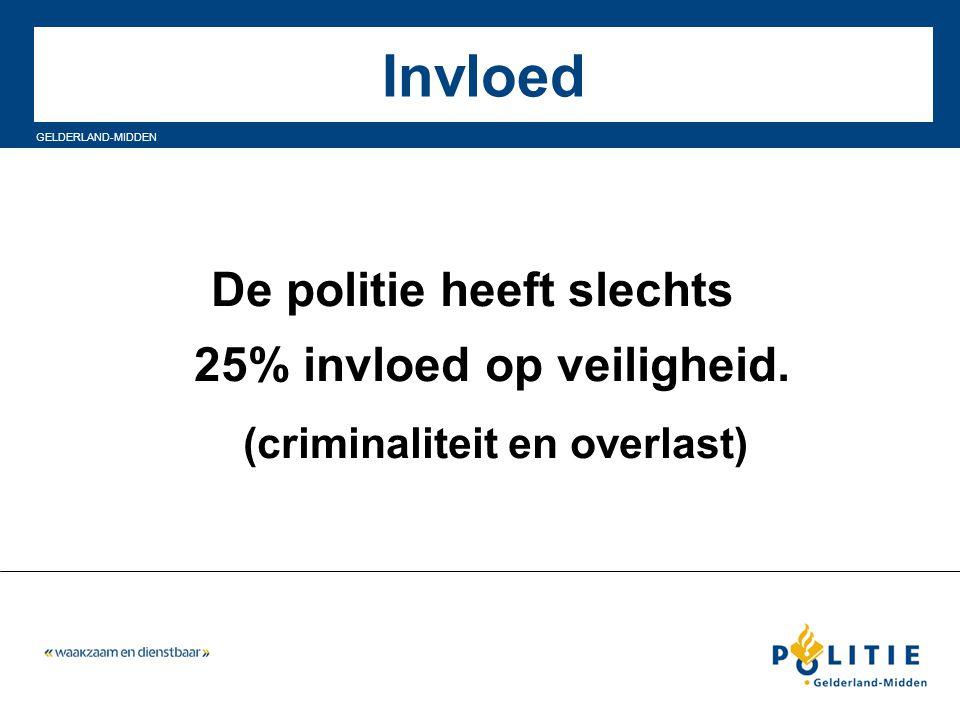 Invloed De politie heeft slechts 25% invloed op veiligheid.