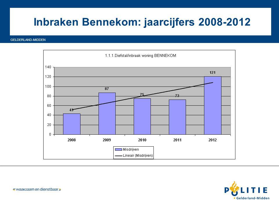 Inbraken Bennekom: jaarcijfers 2008-2012