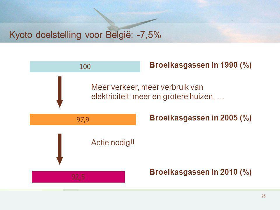 Kyoto doelstelling voor België: -7,5%
