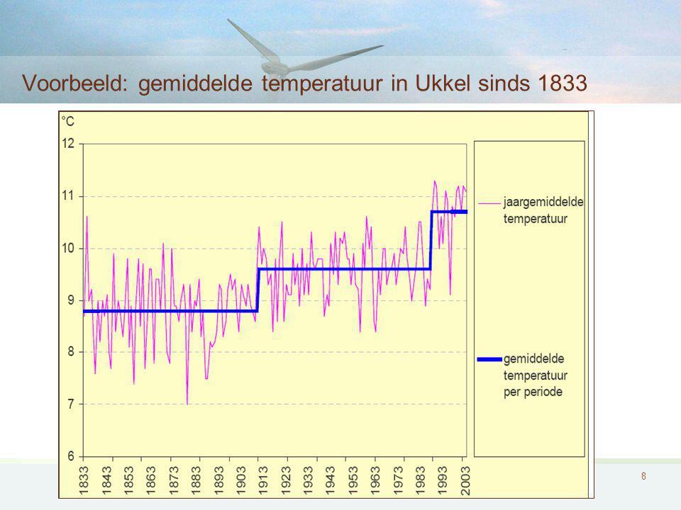 Voorbeeld: gemiddelde temperatuur in Ukkel sinds 1833