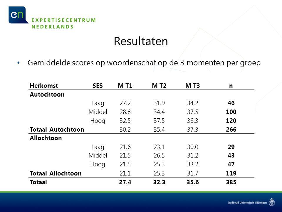 Resultaten Gemiddelde scores op woordenschat op de 3 momenten per groep. T1. T2. T3. Herkomst.