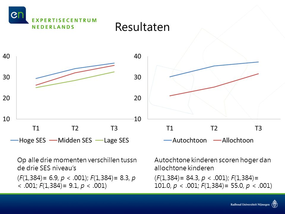 Resultaten Autochtone kinderen scoren hoger dan allochtone kinderen