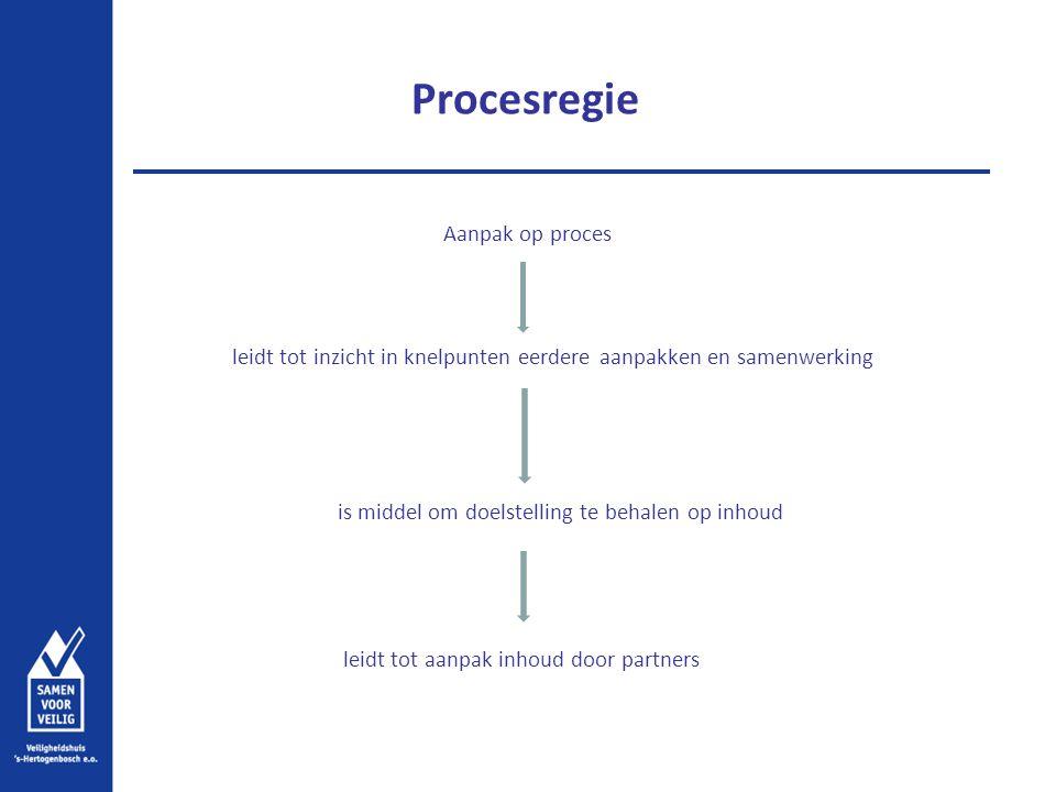 Procesregie Aanpak op proces