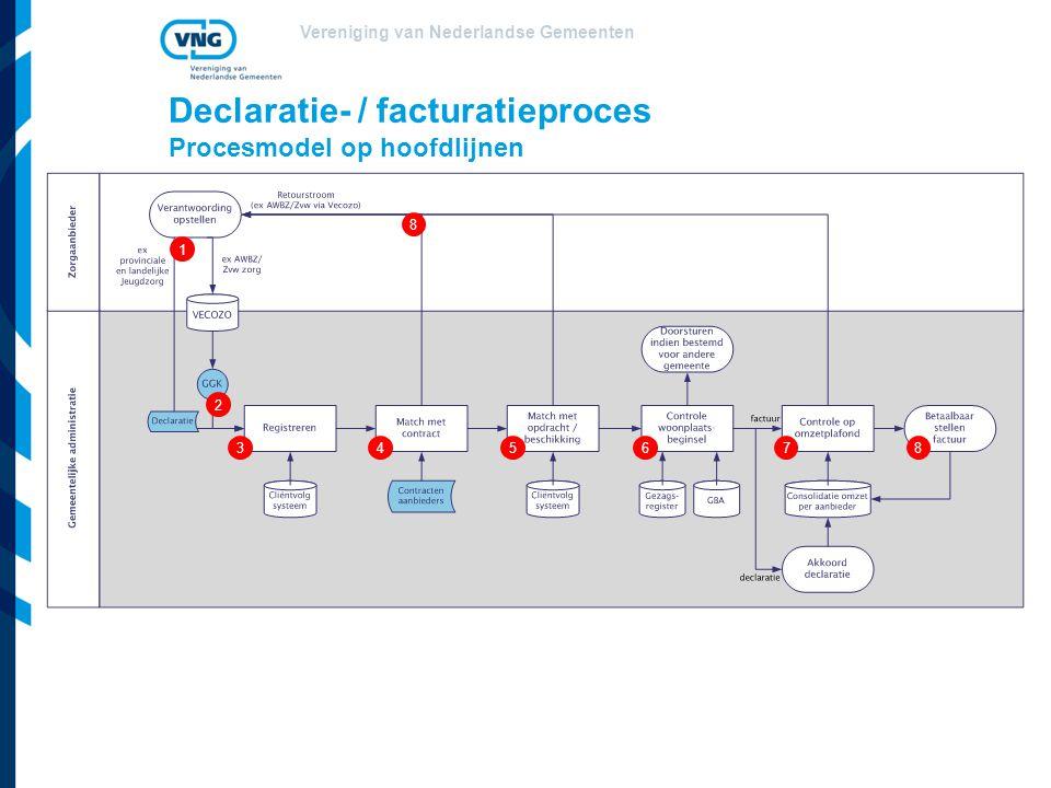 Declaratie- / facturatieproces Procesmodel op hoofdlijnen