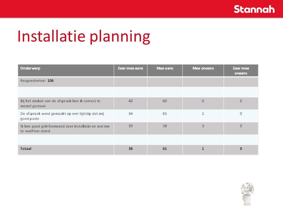 Installatie planning