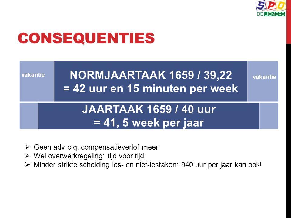 CONSEQUENTIES vakantie. NORMJAARTAAK 1659 / 39,22 = 42 uur en 15 minuten per week. vakantie.