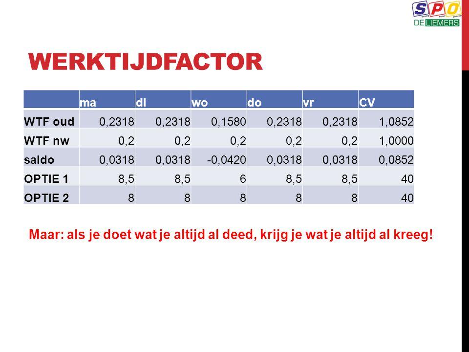 WERKTIJDFACTOR ma. di. wo. do. vr. CV. WTF oud. 0,2318. 0,1580. 1,0852. WTF nw. 0,2. 1,0000.