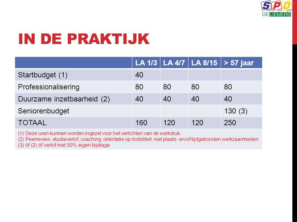 IN DE PRAKTIJK LA 1/3 LA 4/7 LA 8/15 > 57 jaar Startbudget (1) 40