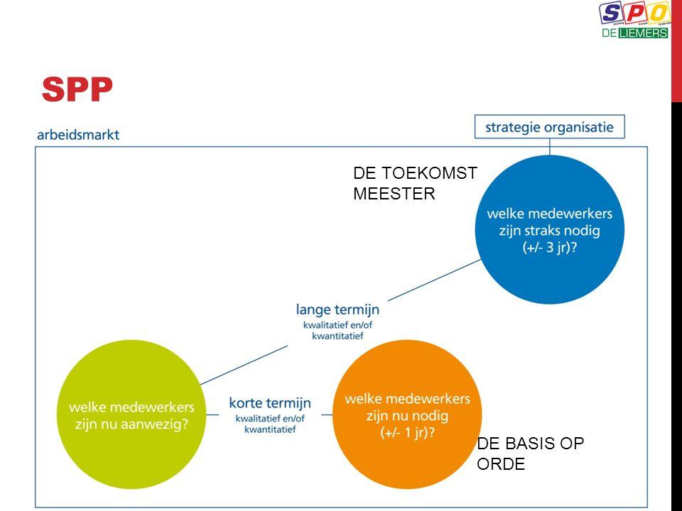 SPP DE TOEKOMST MEESTER DE BASIS OP ORDE