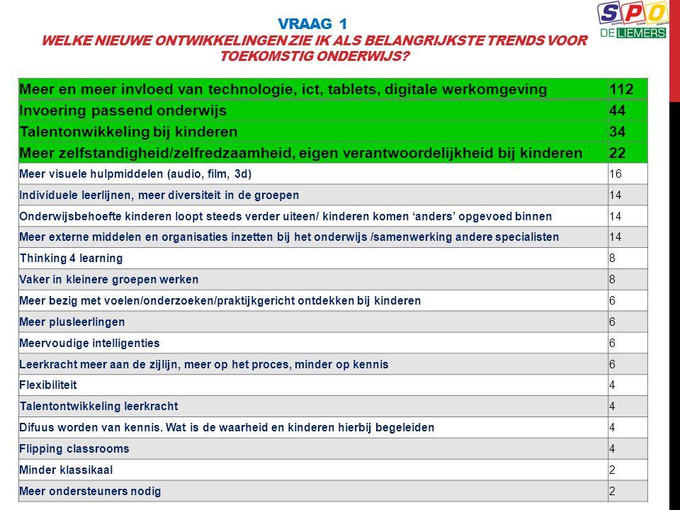 Invoering passend onderwijs 44 Talentonwikkeling bij kinderen 34