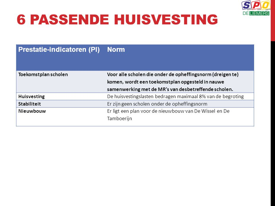 6 passende huisvesting Prestatie-indicatoren (PI) Norm